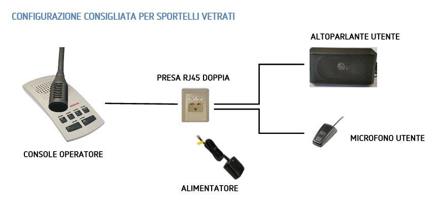 Public IV configurazione per interfono sportello